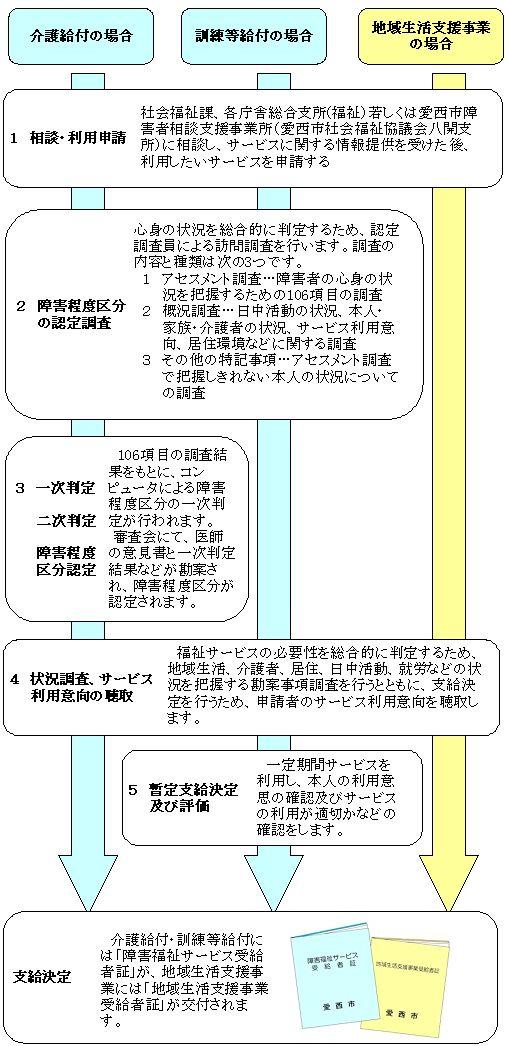 障害 福祉 課 愛知 県
